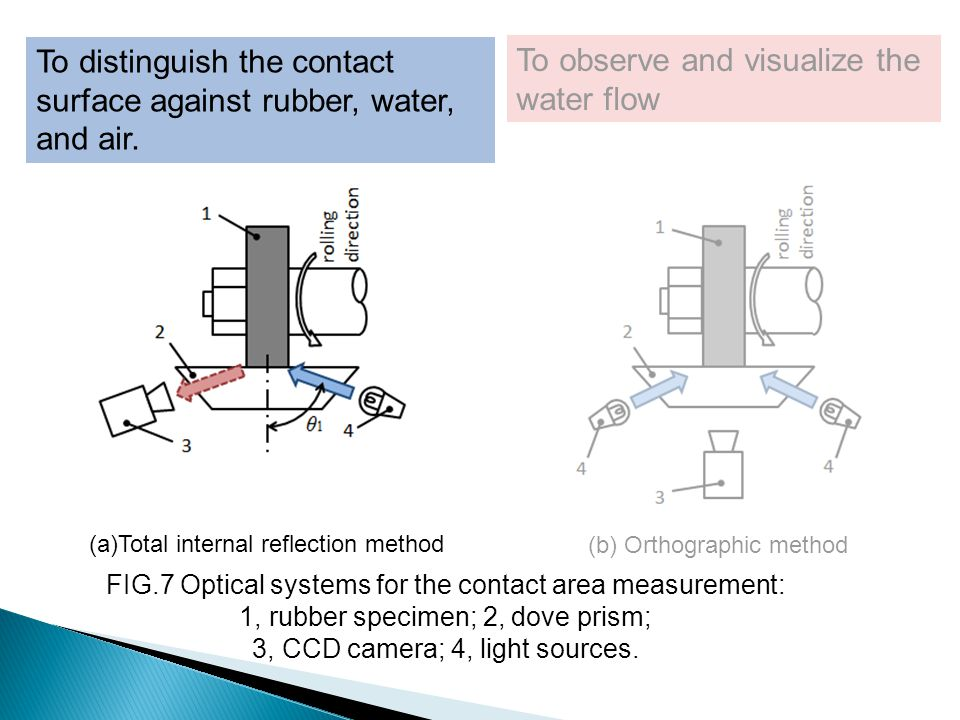 To distinguish the contact surface against rubber, water, and air. To observe and visualize the water flow FIG.7 Optical systems for the contact area