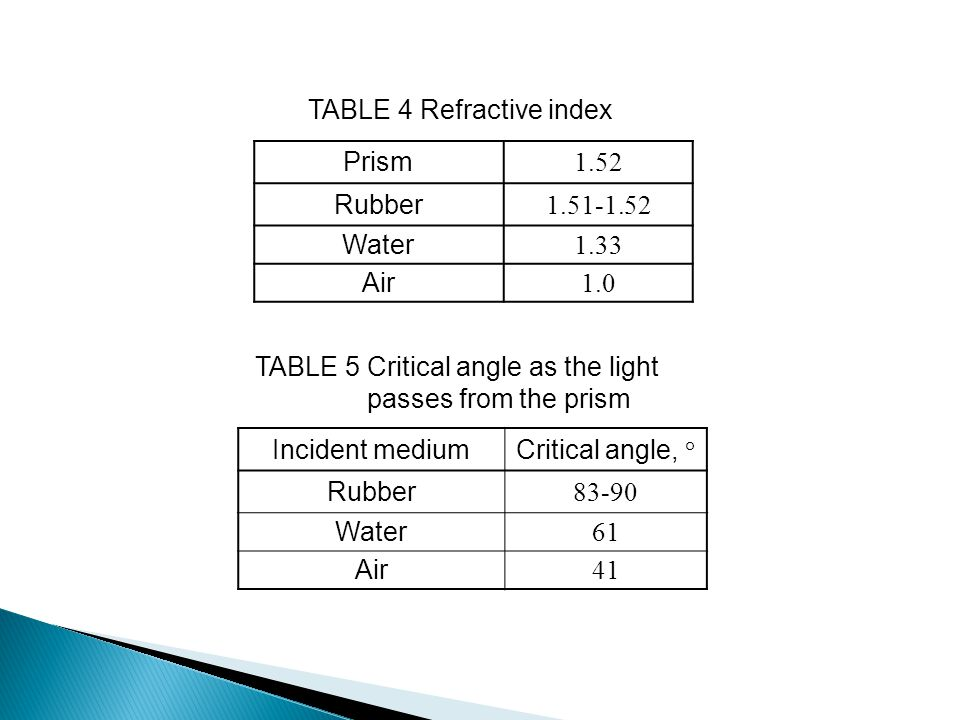 Incident mediumCritical angle, ° Rubber 83-90 Water 61 Air 41 TABLE 5 Critical angle as the light passes from the prism Prism 1.52 Rubber 1.51-1.52 Wa