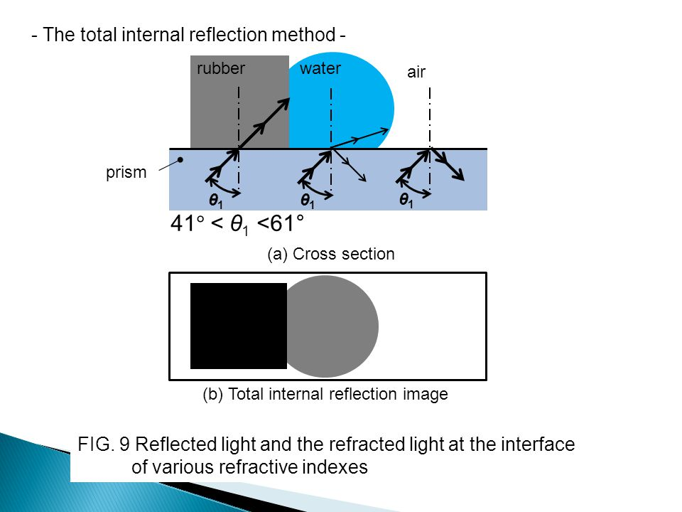 - The total internal reflection method - water air rubber prism θ1θ1 (a) Cross section (b) Total internal reflection image 41 ° < θ 1 <61 ° FIG. 9 Ref