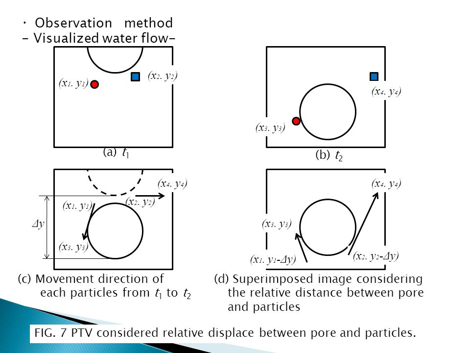 ・ Observation method - Visualized water flow- (a) t 1 (b) t 2 (x 1. y 1 ) (x 2. y 2 ) (x 3. y 3 ) (x 4. y 4 ) (c) Movement direction of each particles