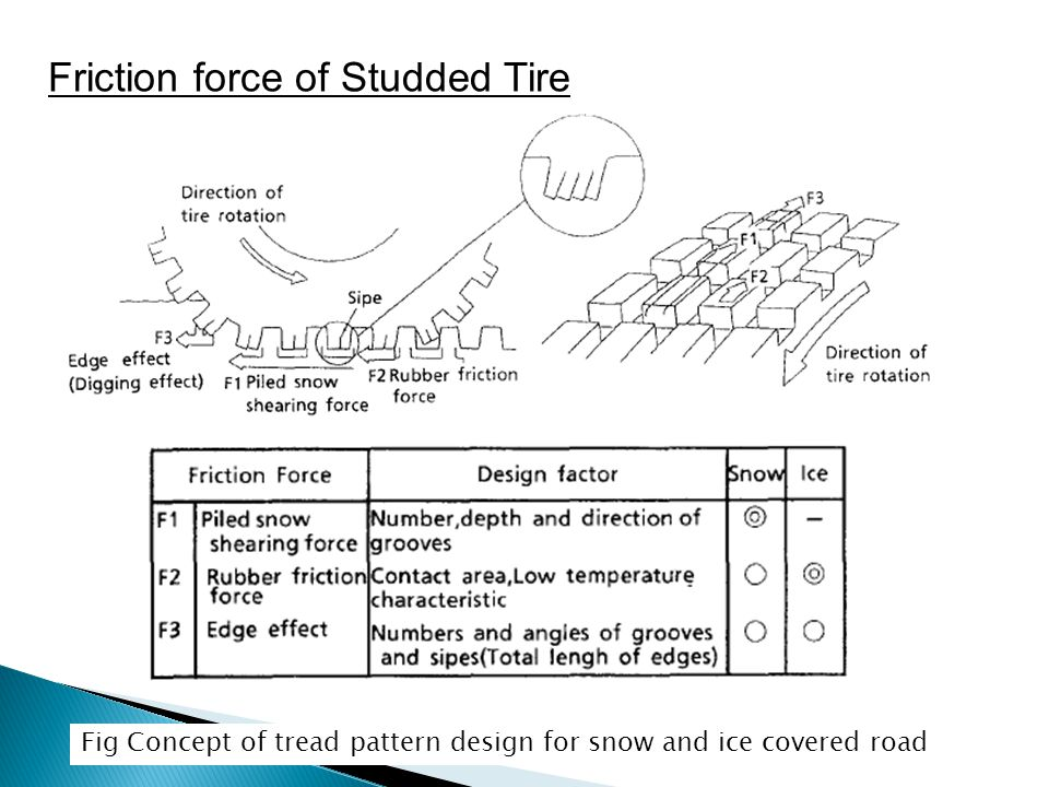 Friction force of Studded Tire Fig Concept of tread pattern design for snow and ice covered road