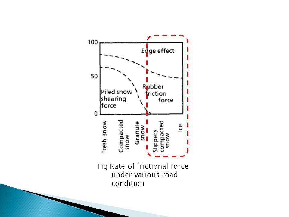 Fig Rate of frictional force under various road condition