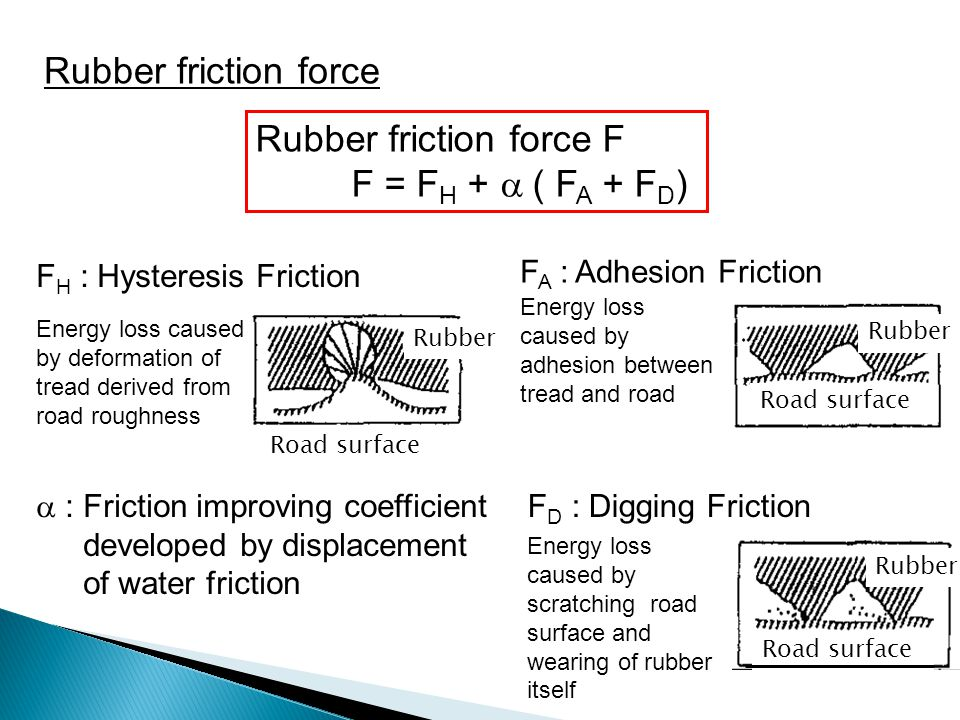 Rubber friction force Rubber friction force F F = F H +  ( F A + F D ) F H : Hysteresis Friction Energy loss caused by deformation of tread derived