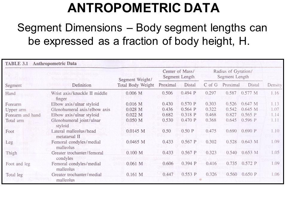 ANTROPOMETRIC DATA