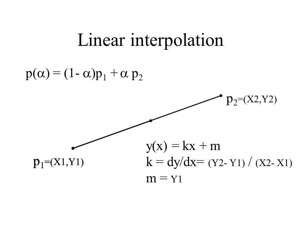 Linear interpolation p 1 =(X1,Y1) p 2 =(X2,Y2) p(  ) = (1-  )p 1 +  p 2 p 1 =(X1,Y1) y(x) = kx + m k = dy/dx= (Y2- Y1) / (X2- X1) m = Y1