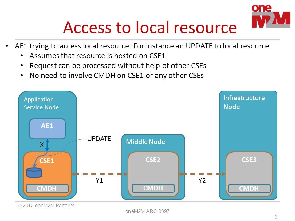 Access to remote resource (1) © 2013 oneM2M Partners oneM2M-ARC-0397 4 Infrastructure Node Middle Node Application Service Node AE1 CSE2CSE3 CSE1 X CMDH AE1 trying to access remote resource: For instance an UPDATE to remote resource Assumes resource is hosted on CSE3, connectivity for Y1/Y2 may be off-line Request may contain preferences indicating 'lifespan', 'event category' etc.