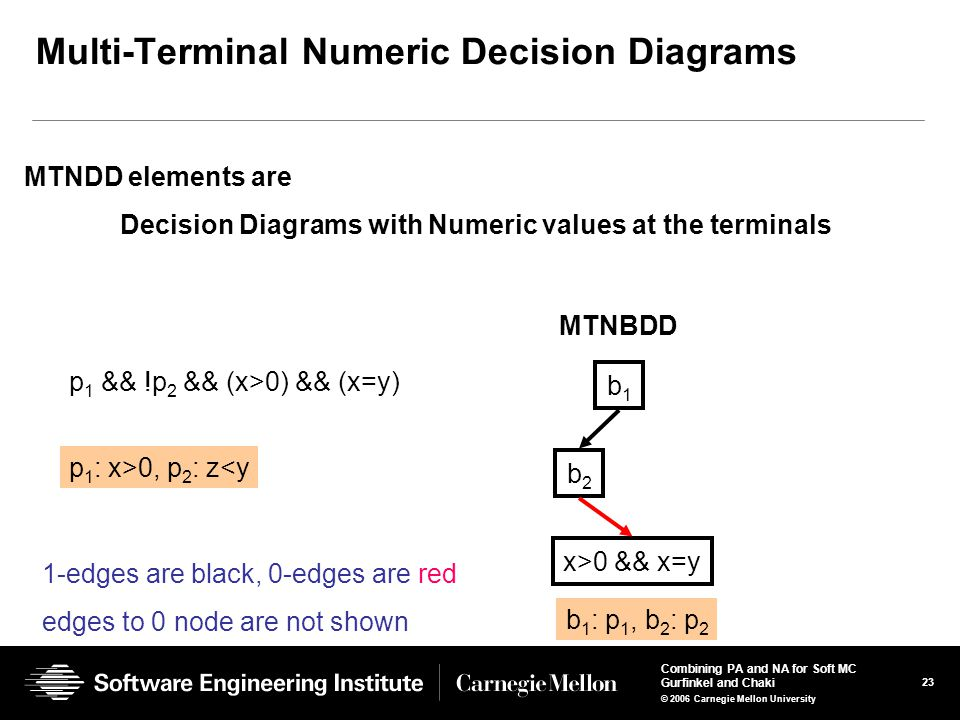 23 Combining PA and NA for Soft MC Gurfinkel and Chaki © 2006 Carnegie Mellon University Multi-Terminal Numeric Decision Diagrams b1b1 b2b2 x>0 && x=y