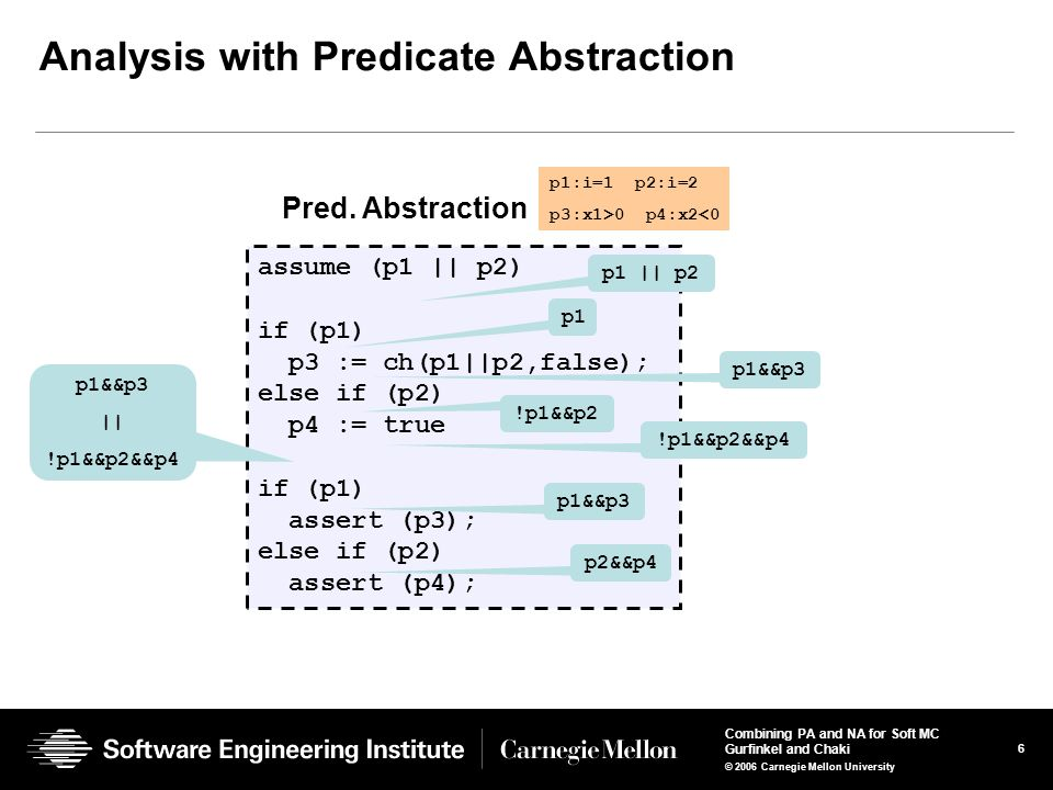 6 Combining PA and NA for Soft MC Gurfinkel and Chaki © 2006 Carnegie Mellon University Analysis with Predicate Abstraction p1:i=1 p2:i=2 p3:x1>0 p4:x