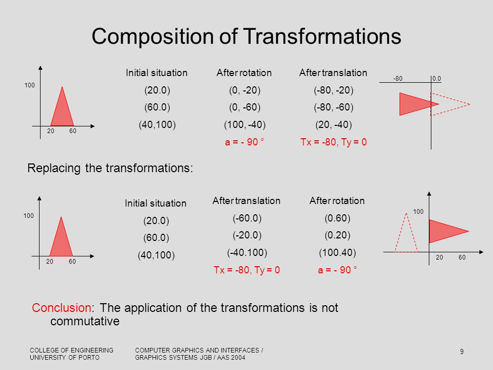 COLLEGE OF ENGINEERING UNIVERSITY OF PORTO COMPUTER GRAPHICS AND INTERFACES / GRAPHICS SYSTEMS JGB / AAS 2004 9 Composition of Transformations Initial