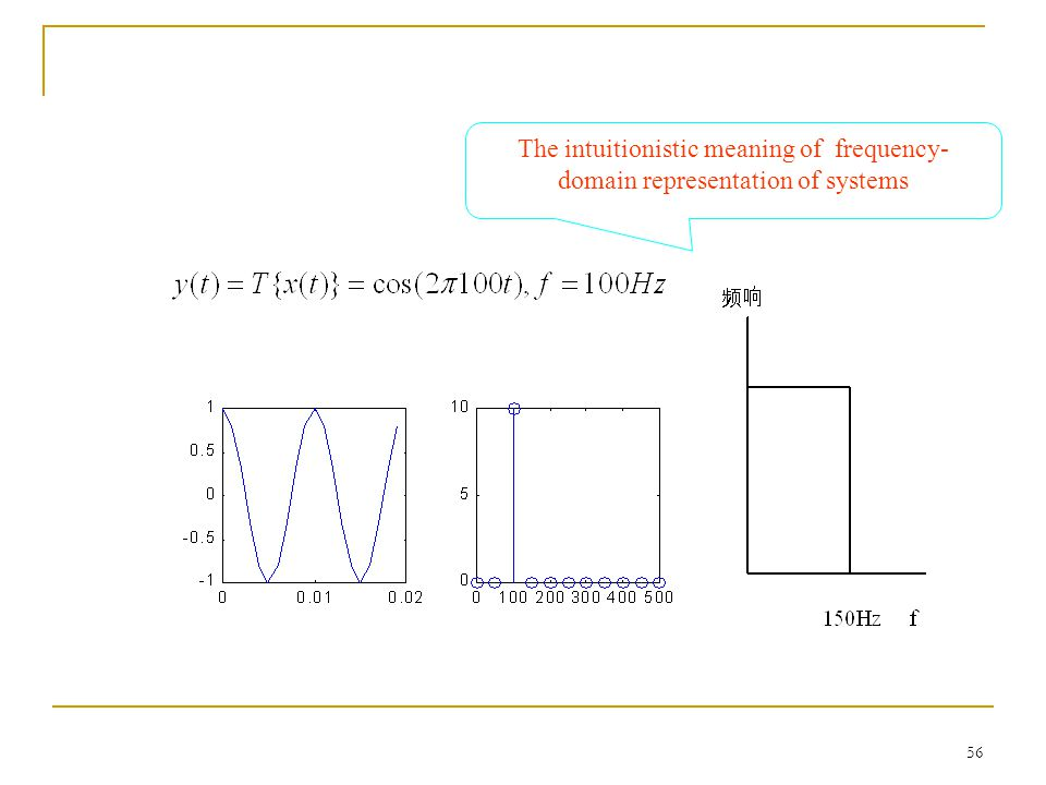 55 EXAMPLE The intuitionistic meaning of frequency- domain representation of signals