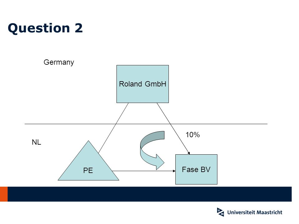 Question 2 Roland GmbH Fase BV Germany NL 10% PE