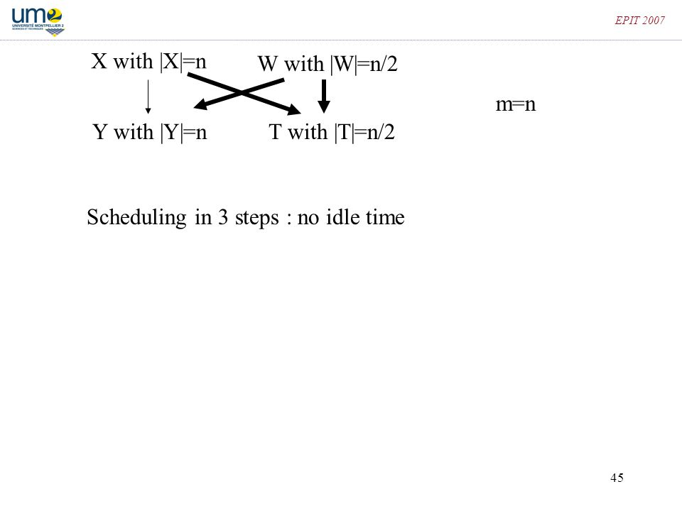 45 EPIT 2007 X with |X|=n T with |T|=n/2 W with |W|=n/2 Y with |Y|=n Scheduling in 3 steps : no idle time m=n