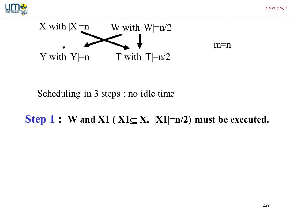 46 EPIT 2007 X with |X|=n T with |T|=n/2 W with |W|=n/2 Y with |Y|=n Scheduling in 3 steps : no idle time Step 1 : W and X1 ( X1  X, |X1|=n/2) must b
