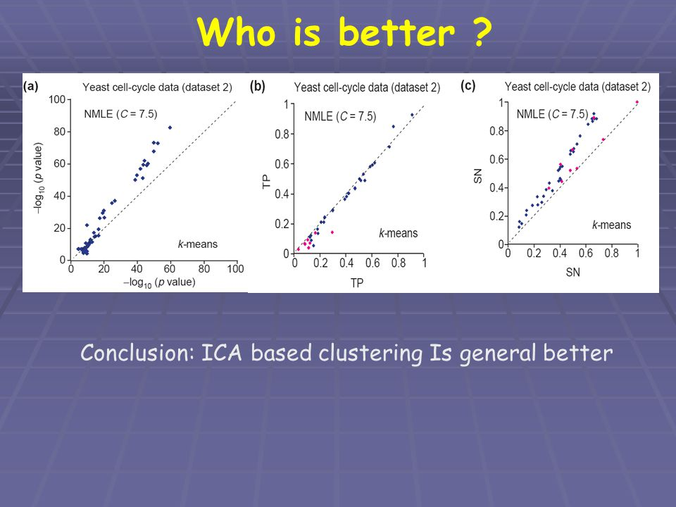 Who is better ? Conclusion: ICA based clustering Is general better
