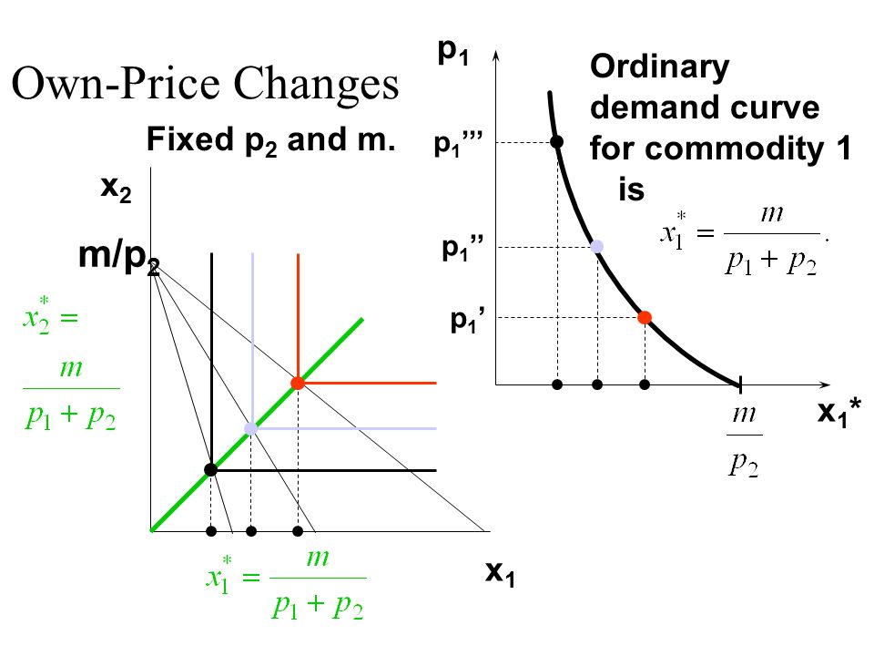 p1p1 x1*x1* Ordinary demand curve for commodity 1 is Fixed p 2 and m.