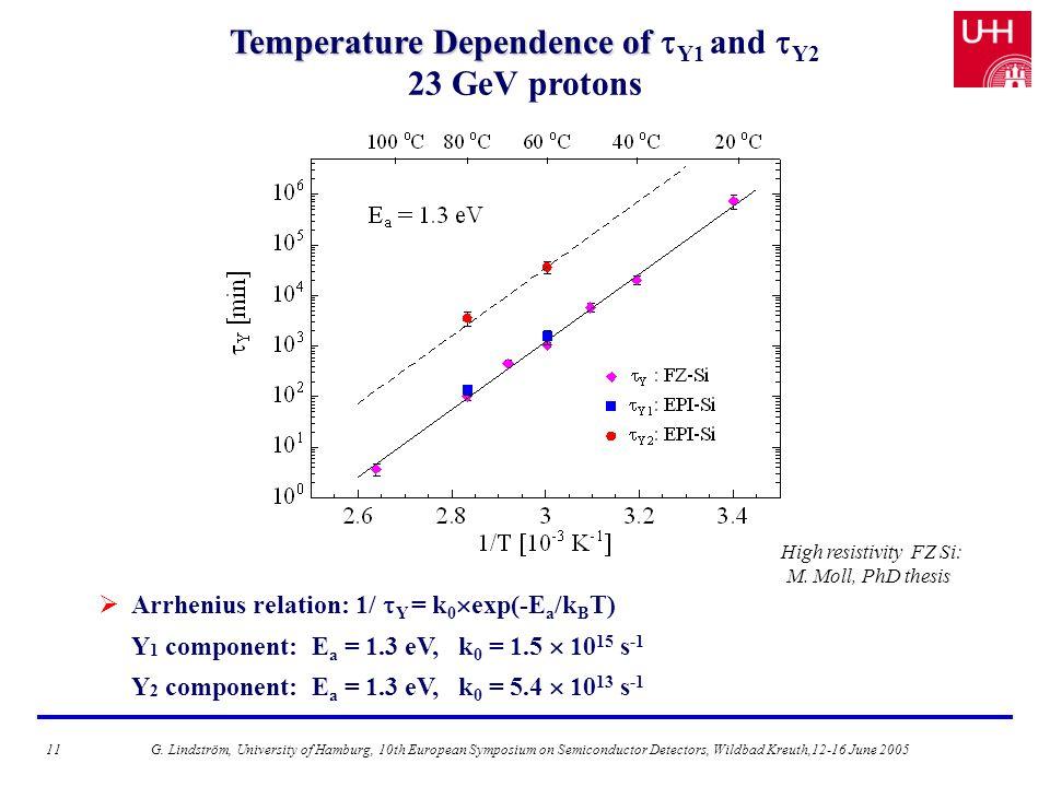 Temperature Dependence of Temperature Dependence of  Y1 and  Y2 23 GeV protons  Arrhenius relation: 1/  Y = k 0  exp(-E a /k B T) Y 1 component: E a = 1.3 eV, k 0 = 1.5  10 15 s -1 Y 2 component: E a = 1.3 eV, k 0 = 5.4  10 13 s -1 High resistivity FZ Si: M.