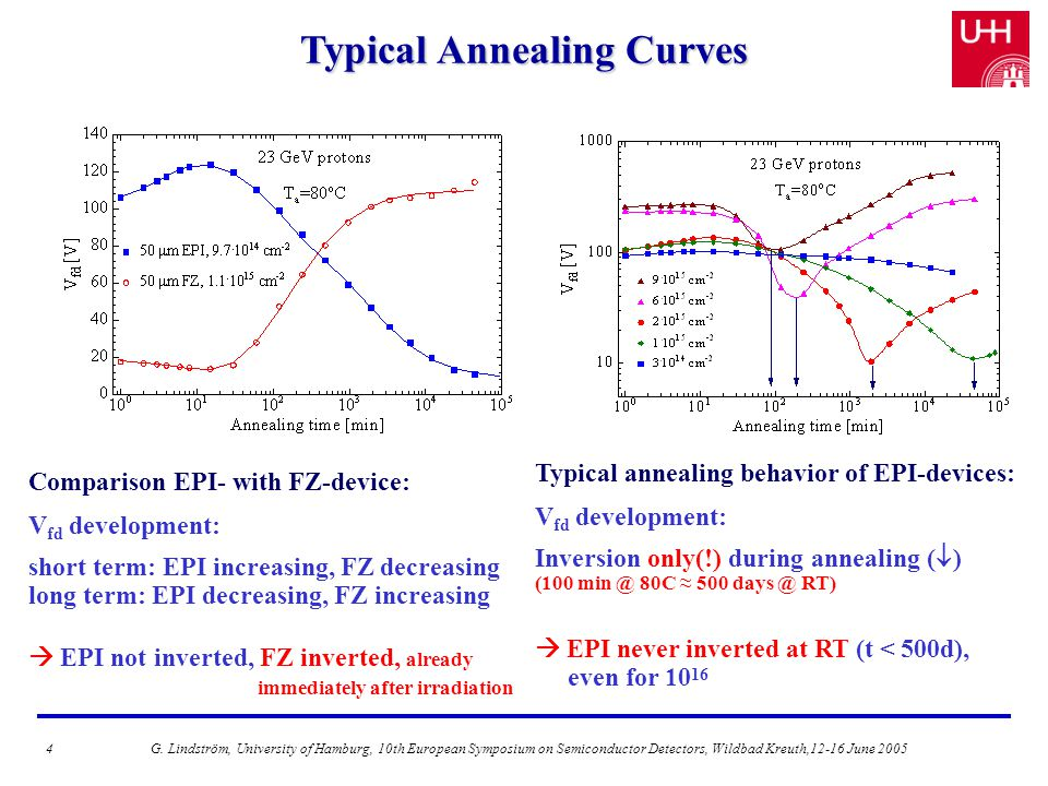 Typical Annealing Curves Comparison EPI- with FZ-device: V fd development: short term: EPI increasing, FZ decreasing long term: EPI decreasing, FZ increasing  EPI not inverted, FZ inverted, already immediately after irradiation Typical annealing behavior of EPI-devices: V fd development: Inversion only(!) during annealing (  ) (100 min @ 80C ≈ 500 days @ RT)  EPI never inverted at RT (t < 500d), even for 10 16 4G.