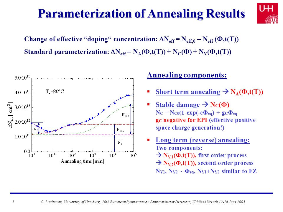 Parameterization of Annealing Results Annealing components:  Short term annealing  N A ( ,t(T))  Stable damage  N C (  ) N C = N C0 (1-exp(-cΦ eq ) + g C Φ eq g C negative for EPI (effective positive space charge generation!)  Long term (reverse) annealing: Two components:  N Y,1 ( ,t(T)), first order process  N Y,2 ( ,t(T)), second order process N Y1, N Y2 ~ Φ eq, N Y1 +N Y2 similar to FZ Change of effective doping concentration:  N eff = N eff,0 – N eff ( ,t(T)) Standard parameterization:  N eff = N A ( ,t(T)) + N C (  ) + N Y ( ,t(T)) 5G.