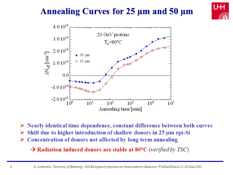 Annealing Curves for 25 µm and 50 µm  Nearly identical time dependence, constant difference between both curves  Shift due to higher introduction of shallow donors in 25 µm epi-Si  Concentration of donors not affected by long term annealing  Radiation induced donors are stable at 80°C (verified by TSC) 8G.