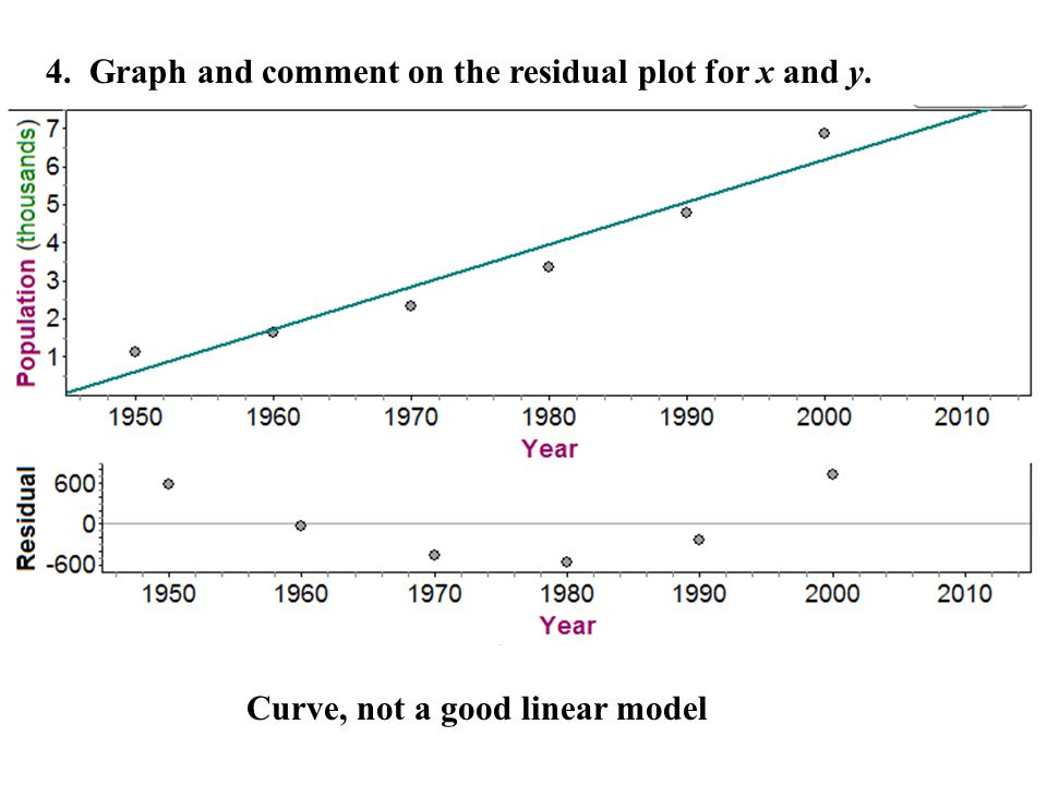 4. Graph and comment on the residual plot for x and y. Curve, not a good linear model