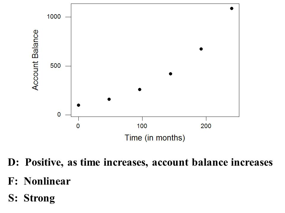 D: Positive, as time increases, account balance increases F: Nonlinear S: Strong
