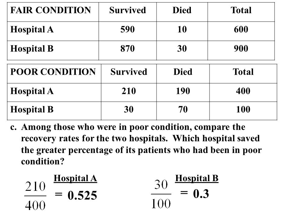 c.Among those who were in poor condition, compare the recovery rates for the two hospitals.