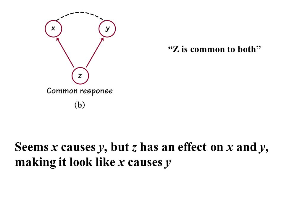 Seems x causes y, but z has an effect on x and y, making it look like x causes y Z is common to both