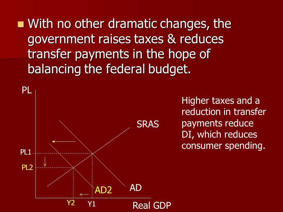 With no other dramatic changes, the government raises taxes & reduces transfer payments in the hope of balancing the federal budget.