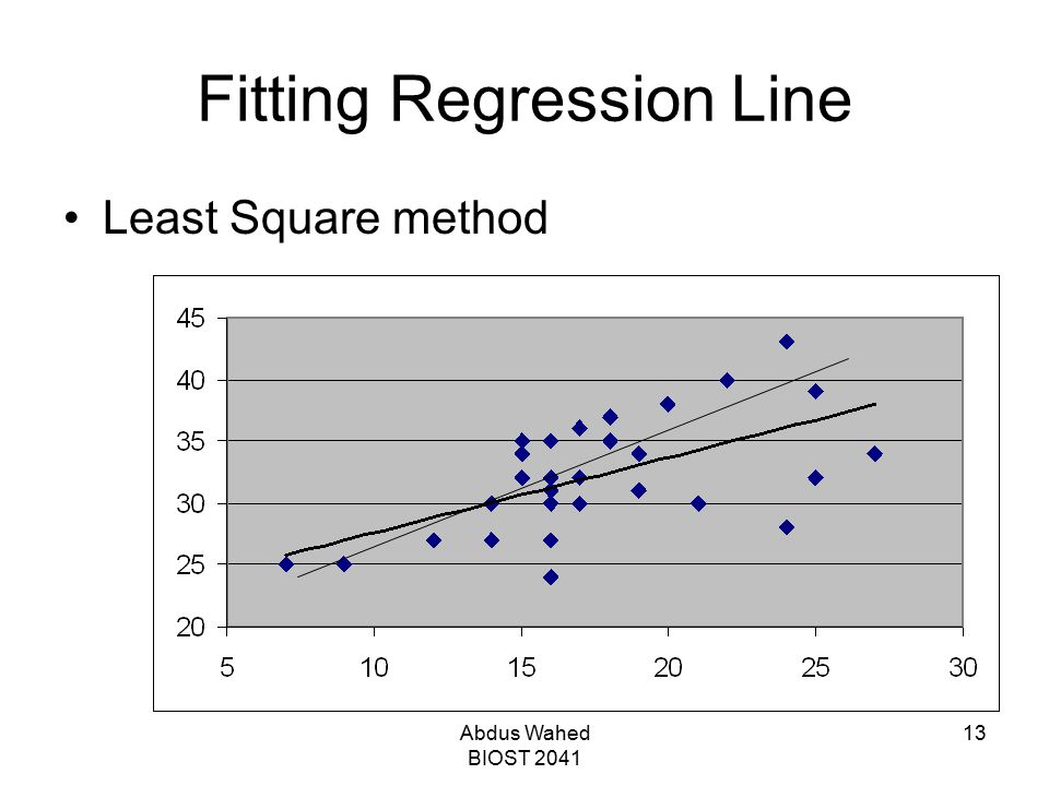 Abdus Wahed BIOST 2041 13 Fitting Regression Line Least Square method