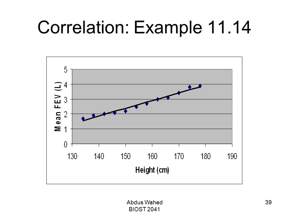 Abdus Wahed BIOST 2041 39 Correlation: Example 11.14