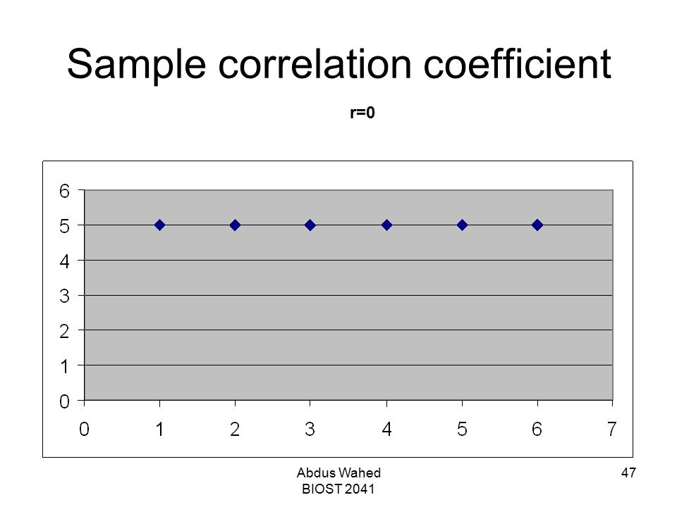 Abdus Wahed BIOST 2041 47 Sample correlation coefficient r=0