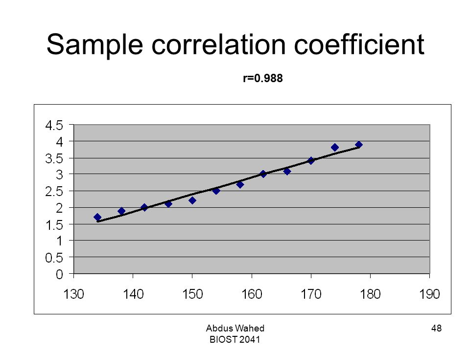 Abdus Wahed BIOST 2041 48 Sample correlation coefficient r=0.988