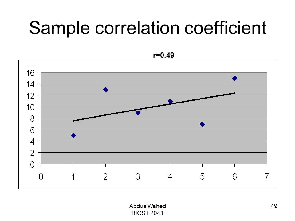 Abdus Wahed BIOST 2041 49 Sample correlation coefficient r=0.49