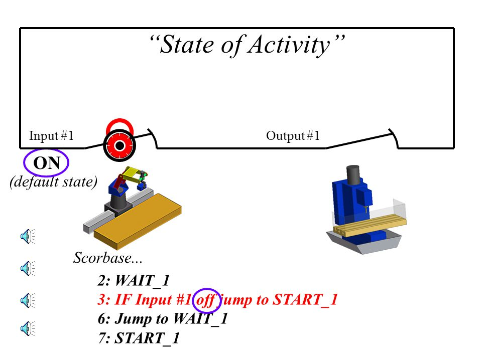 Input #1Output #1 State of Activity 2: WAIT_1 3: IF Input #1 off jump to START_1 6: Jump to WAIT_1 7: START_1 Scorbase...