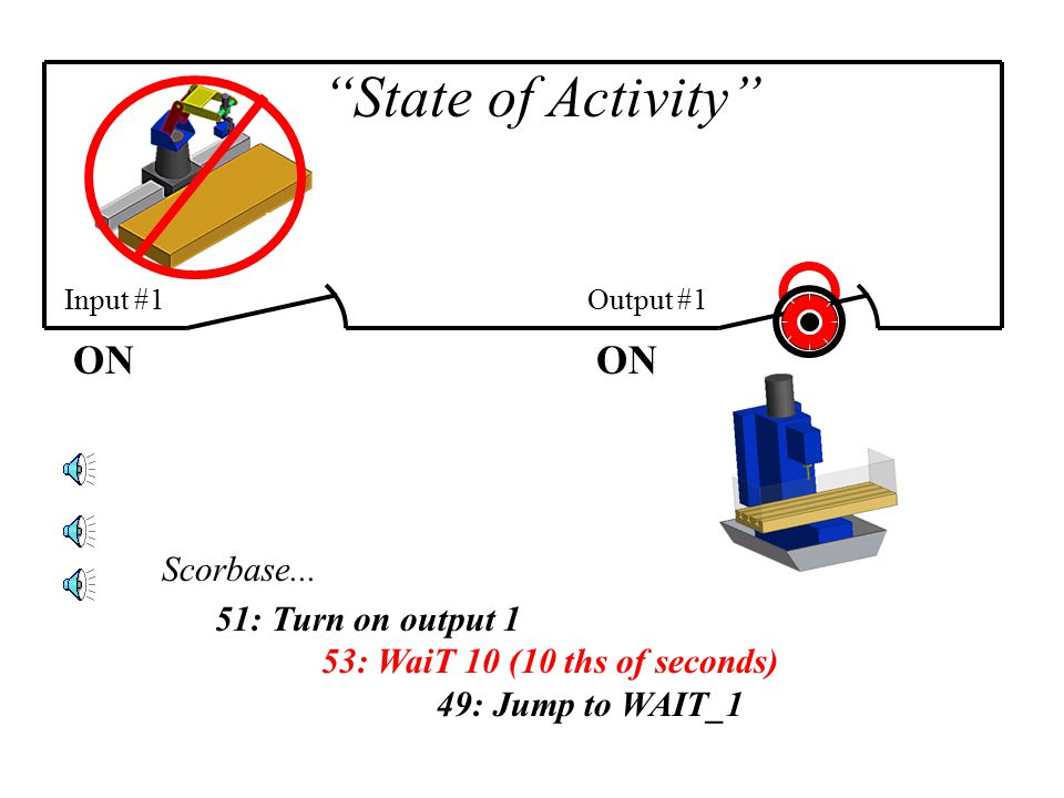 ON Input #1 State of Activity OFFON Step #2…Loading the Part Scorbase...