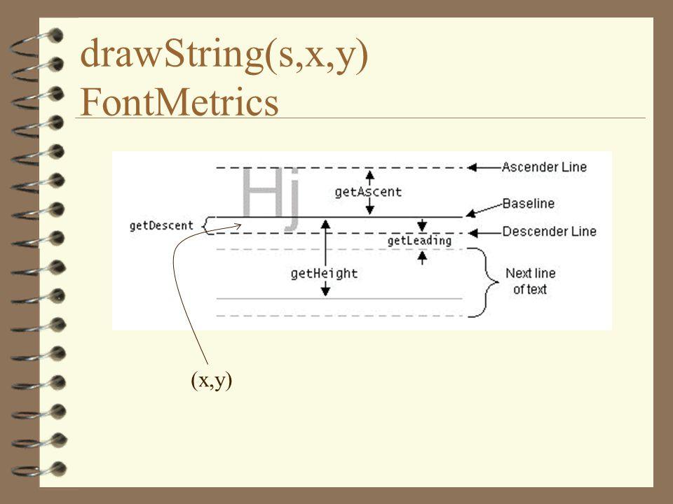 drawString(s,x,y) FontMetrics (x,y)