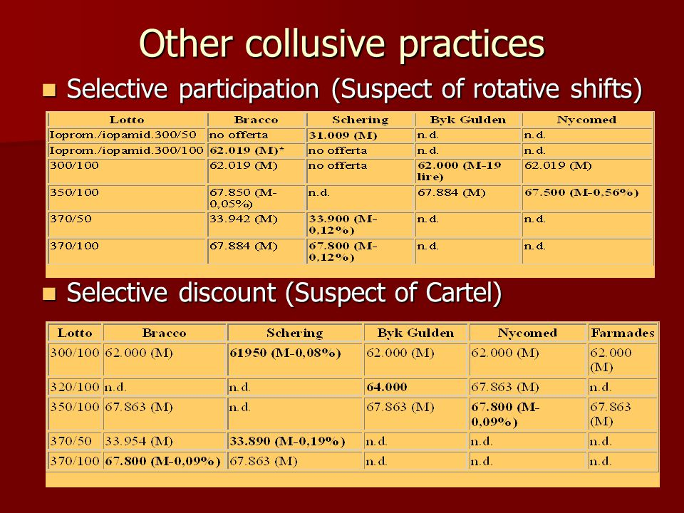 Other collusive practices Selective participation (Suspect of rotative shifts) Selective participation (Suspect of rotative shifts) Selective discount (Suspect of Cartel) Selective discount (Suspect of Cartel)
