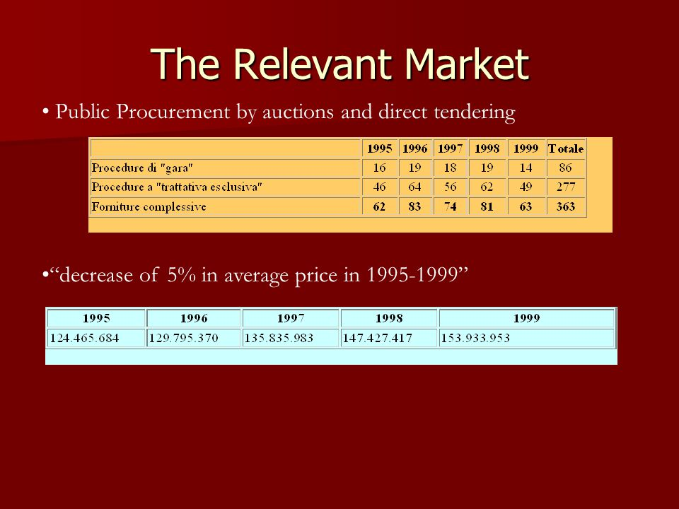 The Relevant Market Public Procurement by auctions and direct tendering decrease of 5% in average price in 1995-1999