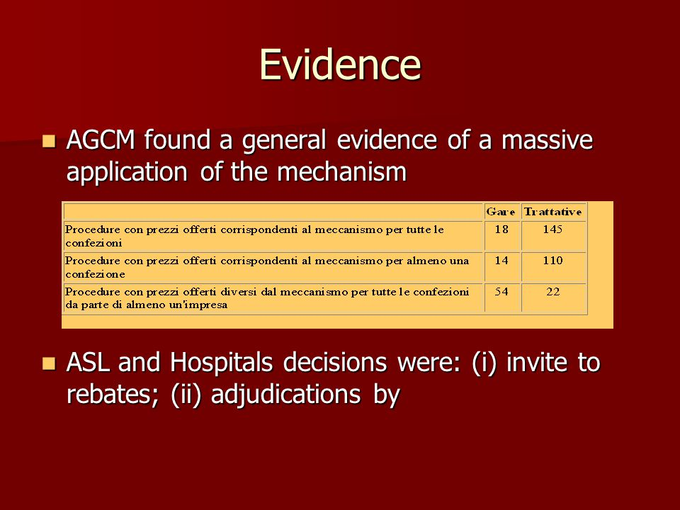 Evidence AGCM found a general evidence of a massive application of the mechanism AGCM found a general evidence of a massive application of the mechanism ASL and Hospitals decisions were: (i) invite to rebates; (ii) adjudications by ASL and Hospitals decisions were: (i) invite to rebates; (ii) adjudications by
