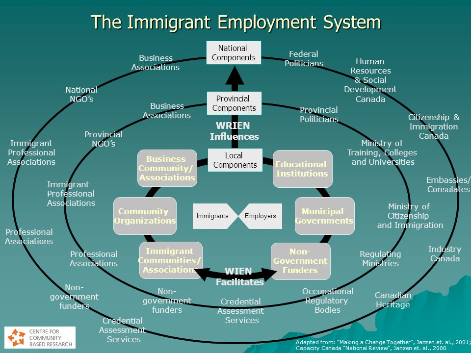 The Immigrant Employment System Local Components Adapted from: Making a Change Together , Janzen et.