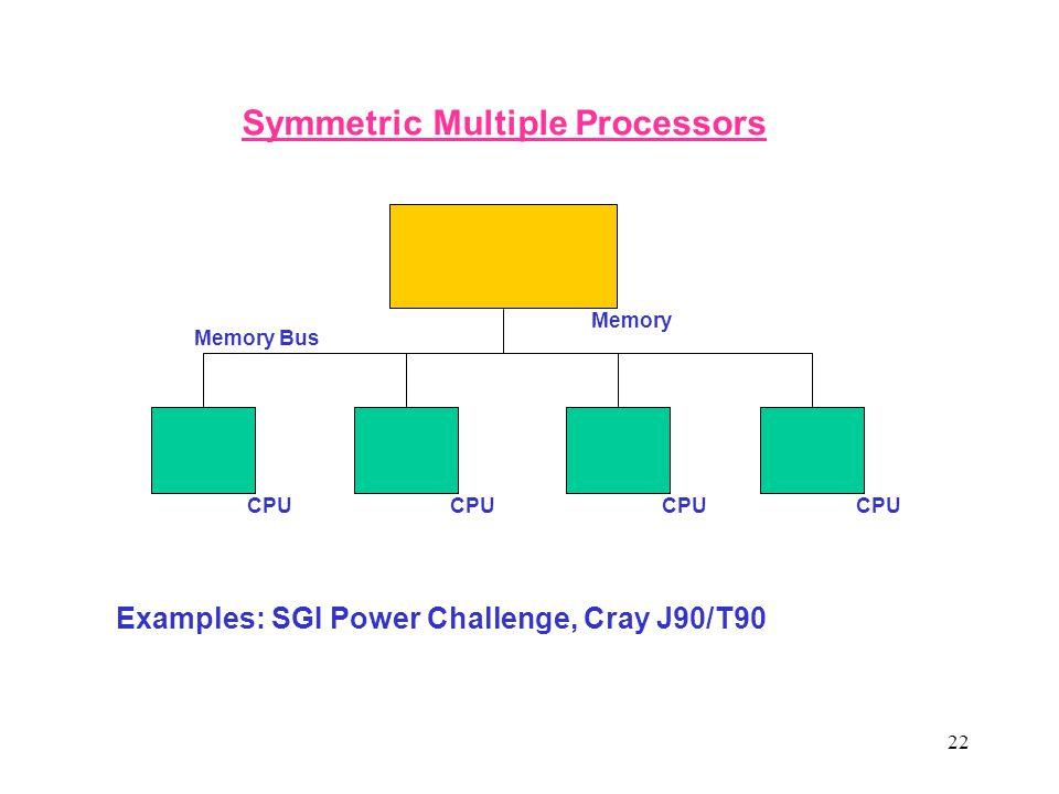 22 CPU Memory CPU Symmetric Multiple Processors Examples: SGI Power Challenge, Cray J90/T90 Memory Bus