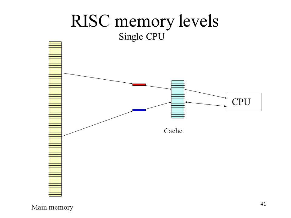 41 RISC memory levels CPU Main memory Cache Single CPU