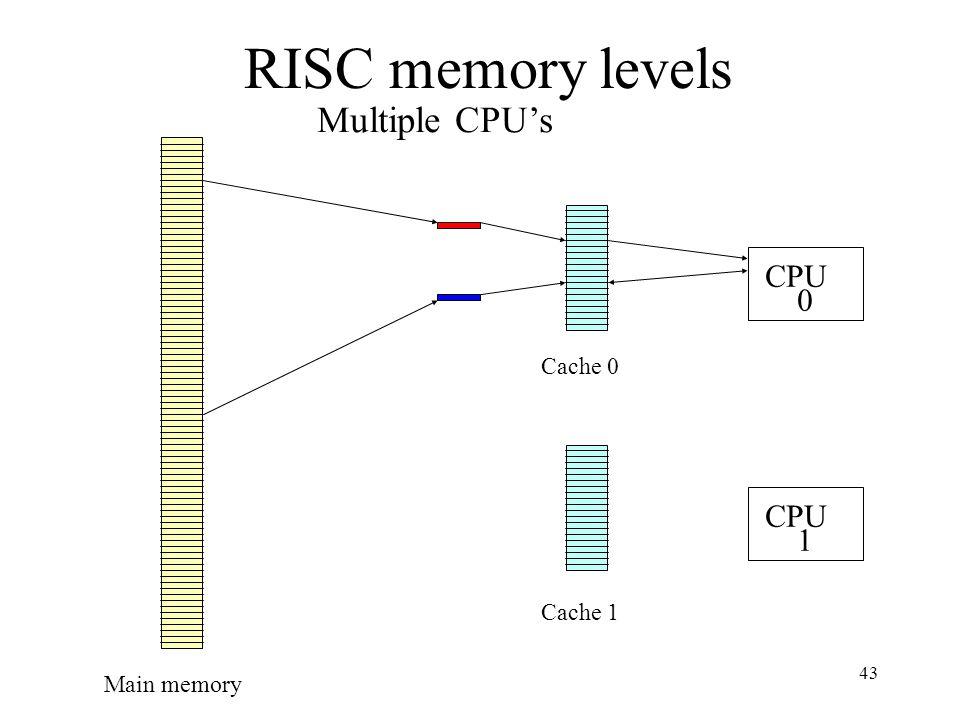 43 RISC memory levels Main memory Multiple CPU's CPU Cache 1 CPU 0 1 Cache 0