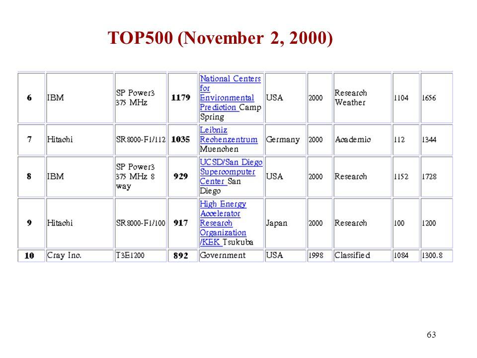 63 TOP500 (November 2, 2000)