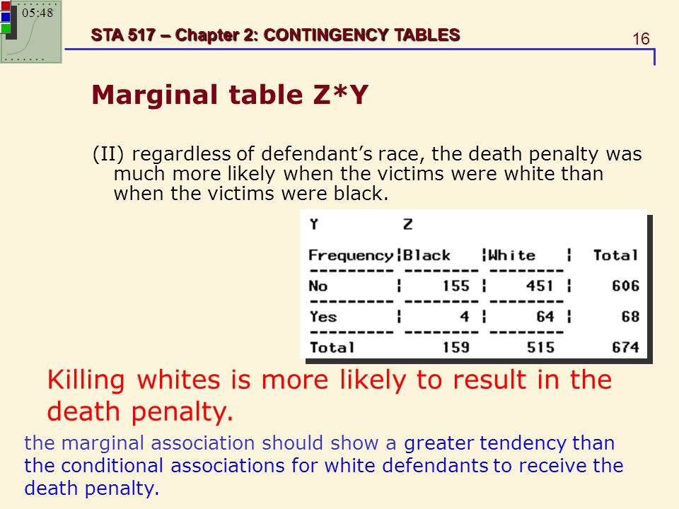 16 STA 517 – Chapter 2: CONTINGENCY TABLES Marginal table Z*Y (II) regardless of defendant's race, the death penalty was much more likely when the vic