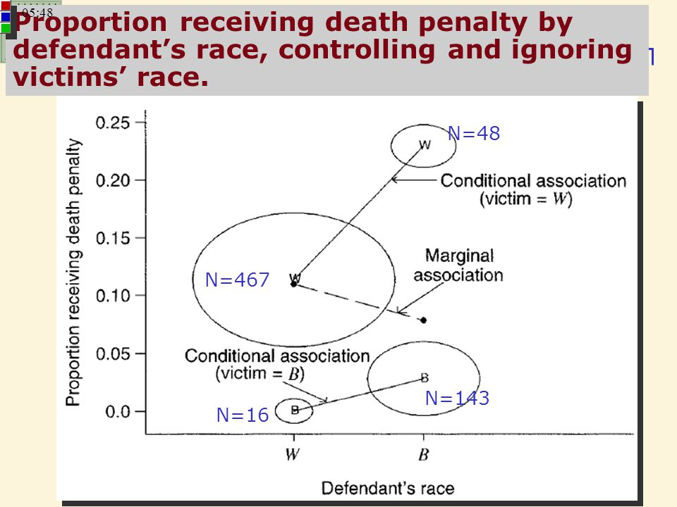 17 STA 517 – Chapter 2: CONTINGENCY TABLES Proportion receiving death penalty by defendant's race, controlling and ignoring victims' race. N=467 N=143