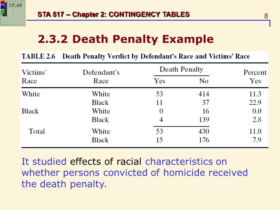 8 STA 517 – Chapter 2: CONTINGENCY TABLES 2.3.2 Death Penalty Example It studied effects of racial characteristics on whether persons convicted of hom