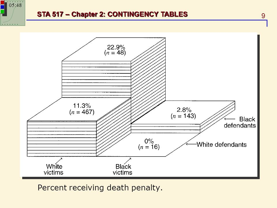 9 STA 517 – Chapter 2: CONTINGENCY TABLES Percent receiving death penalty. 05:49