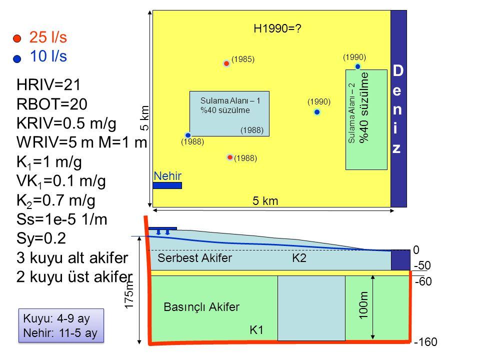 25 l/s 10 l/s DenizDeniz 5 km 100m -160 -60 -50 0 175m (1988) (1985) (1990) (1988) HRIV=21 RBOT=20 KRIV=0.5 m/g WRIV=5 m M=1 m K 1 =1 m/g VK 1 =0.1 m/g K 2 =0.7 m/g Ss=1e-5 1/m Sy=0.2 3 kuyu alt akifer 2 kuyu üst akifer H1990=.