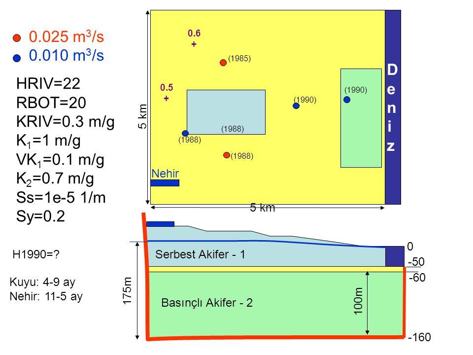 0.025 m 3 /s 0.010 m 3 /s DenizDeniz 5 km 100m -160 -60 -50 0 175m (1988) (1985) (1990) (1988) HRIV=22 RBOT=20 KRIV=0.3 m/g K 1 =1 m/g VK 1 =0.1 m/g K 2 =0.7 m/g Ss=1e-5 1/m Sy=0.2 H1990=.
